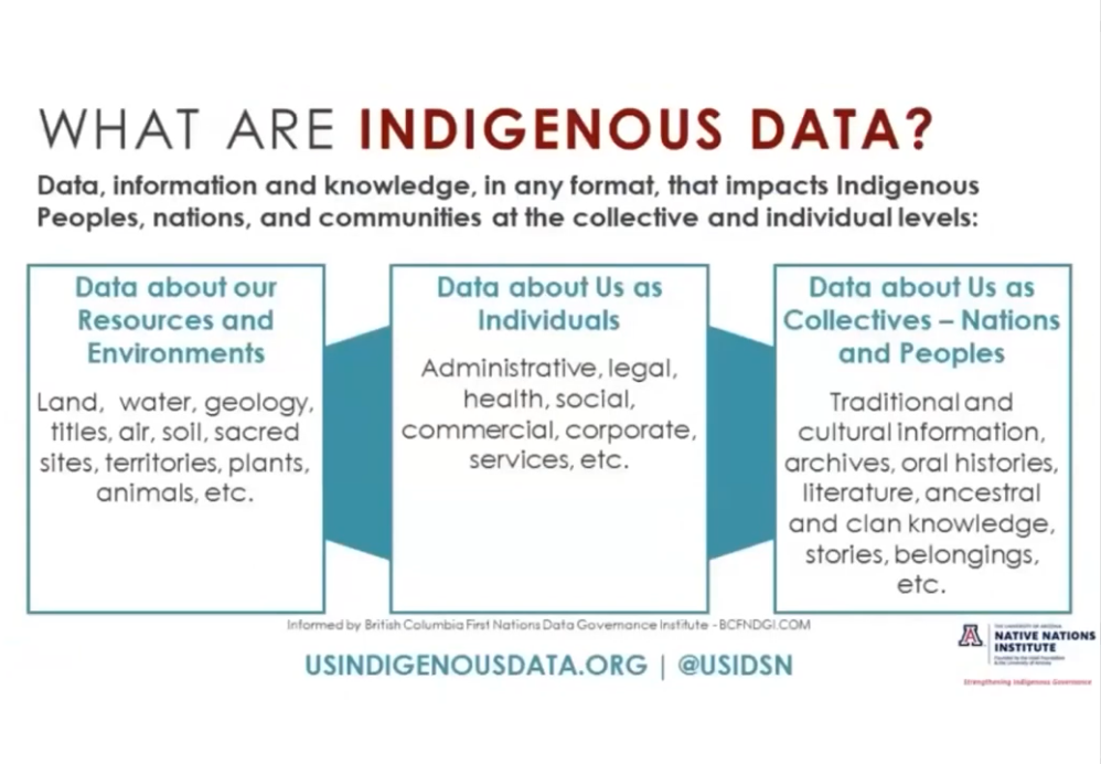 "Operationalizing the CARE Principles for Indigenous Data Governance"" Webinar"